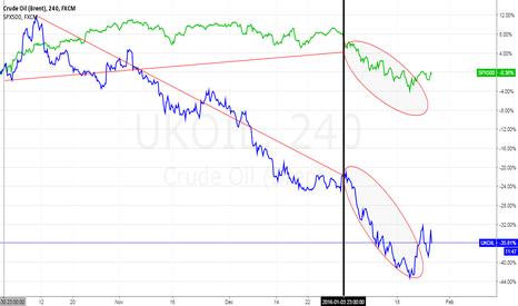 UKOIL: Brent Oil VS SPX