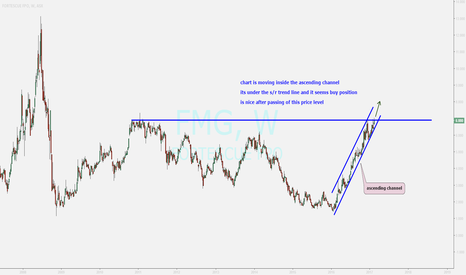 FMG: FMG ...looking for breakout