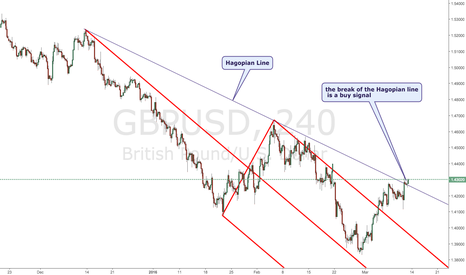 GBPUSD: The Andrew Pitchfork's method  on GBP