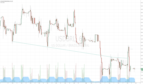 USDBRL: USDBRL and native DOLZ15