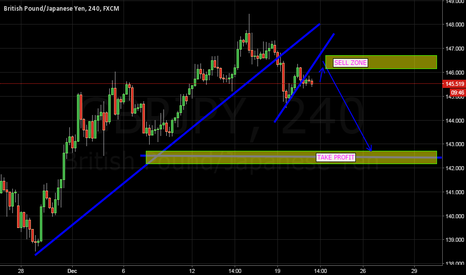 GBPJPY: GBPJPY SELL ZONE -
