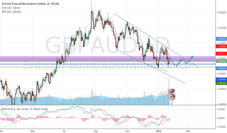GBPAUD: GBPAUD Trend direction about to change