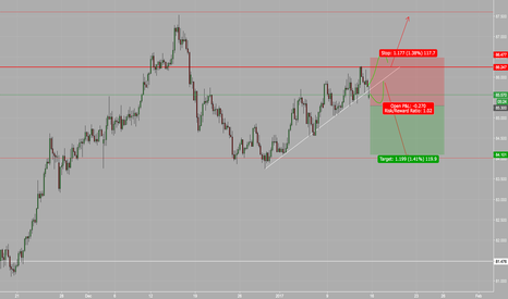 AUDJPY: AUDJPY Short at Major Resistance & Broken TL