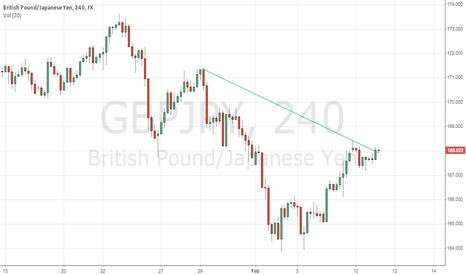 GBPJPY: Rounding Bottom Handle Possible Break?