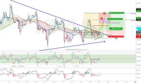 GBPUSD: GBPUSD: London Session/Scalp#1 Late Entry
