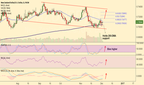 NZDUSD: NZD/USD holds 200-DMA support, good to long dips