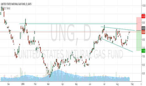 UNG: UNG Short on technical resistance and bearish fundamentals