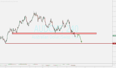 AUDCHF: audchf...possible pullback