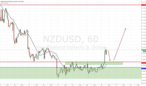 NZDUSD: NZDUSD LONG AFTER RETRACE