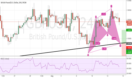 GBPUSD: Bllish Cypher completion near trendline