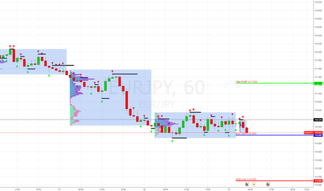 EURJPY: EUR/JPY Buy Limit 116.000 (Покупка)