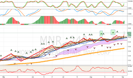 MNR: Trending Now: MNR Continues Higher: Multiple Buy Fractals