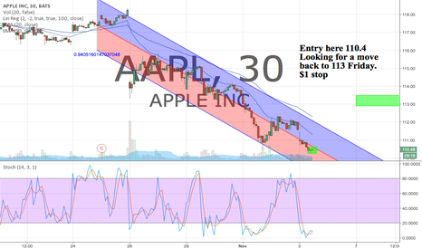 AAPL: Long from 110.4 Looking for 113 overnight