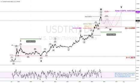 USDTRY: $USD v. $TRY - #elliottwave & Predictive/Forecasting Analysis