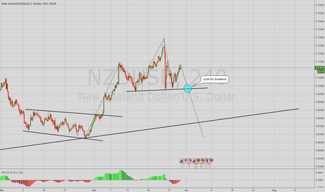 NZDUSD: NZDUSD 4H H&S Pattern possible