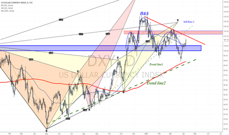 DXY: Broke above 100$ - What's next