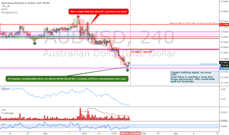 AUDUSD: AUDUSD: Small swing long initiated at today's open