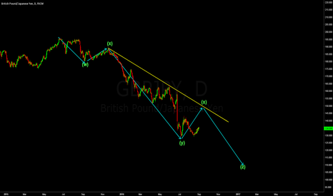 GBPJPY: BUY THE GBPJPY, SELL THE GBPJPY