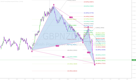 GBPNZD: GBPNZD - Butterfly complete - Up We Go!