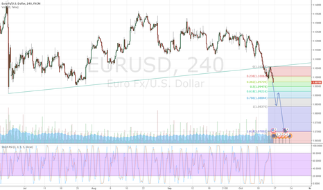 EURUSD: Short momentum in play
