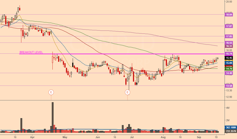 CAMP: BREAKOUT IN DIRECTION OF THE GAP CLOSE
