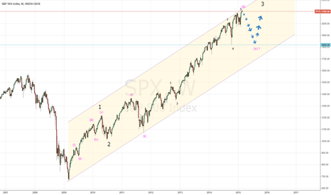 SPX: Elliott Wave Count