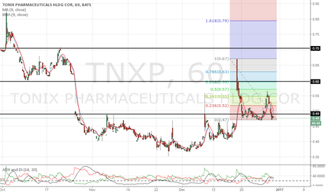 TNXP: gap, gap, and away :)