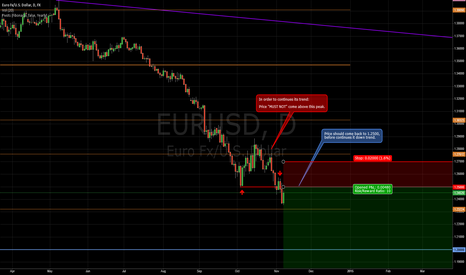 EURUSD: EURUSD SHORT on resistance line