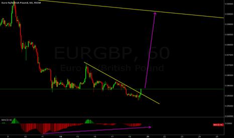 EURGBP: eurgbp wait for flag then buy
