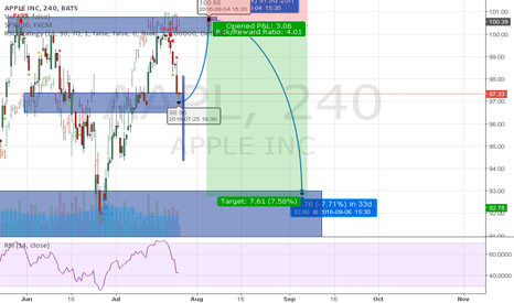 AAPL: Today data form Apple INC