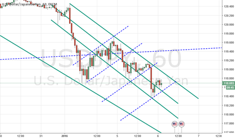 USDJPY: found a pattern