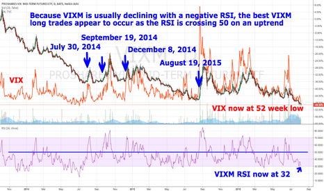 VIXM: VIXM long when RSI approaching 50
