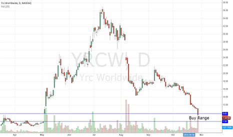 YRCW: $YRCW: A Gem Of A Bounce Coming