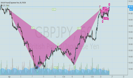 GBPJPY: Short Term and Mid  Term BAT Patters