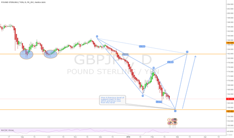 GBPJPY: GBPJPY Daily Bearish Cypher forming