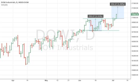 DOWI: Dow INDU breaking out?