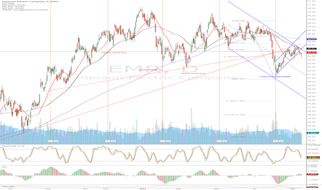 EMR: EMR - decent short