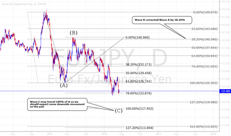 EURJPY: Eur/Jpy still more room on the downside