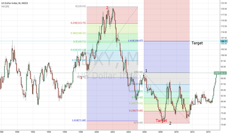DXY: target 106