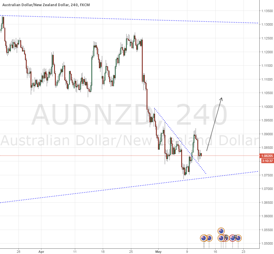 AUDNZD - Weekly Bulls Pivotal Point