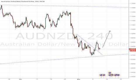 AUDNZD: AUDNZD - Weekly Bulls Pivotal Point
