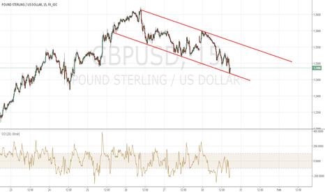 GBPUSD: WAITING FOR THE BREAKDOWN TO TARGET 1.242-4