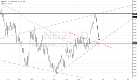 NG2!: natural gas ---- short for 5 days (long shot)