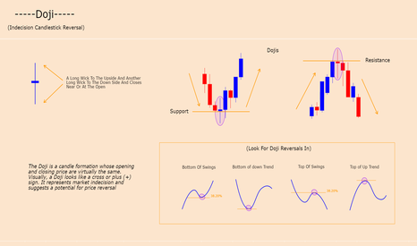 GBPNZD: DOJI - CANDLE FORMATION (TREND INDECISON, REVERSAL)