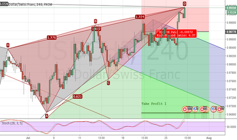USDCHF: Update USDCHF Contradistingtion Analysist with Duck Dive