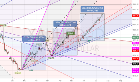 XAUUSD: sequential square make new high