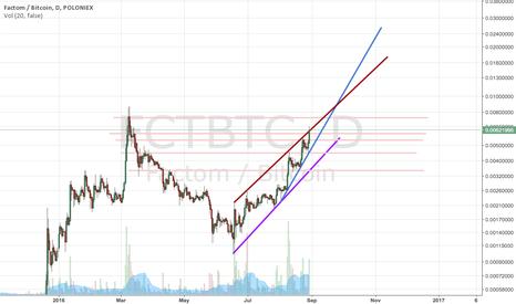 FCTBTC: FCT breakout confirmed?