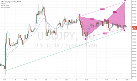 USDJPY: Yen may break through