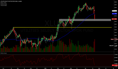 XLU: Ugly utilities breakdown and continuation on increasing volume