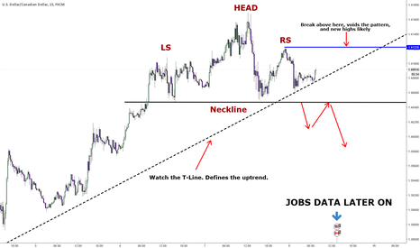 USDCAD: USDCAD - H & S pattern formed, awaiting confirmation